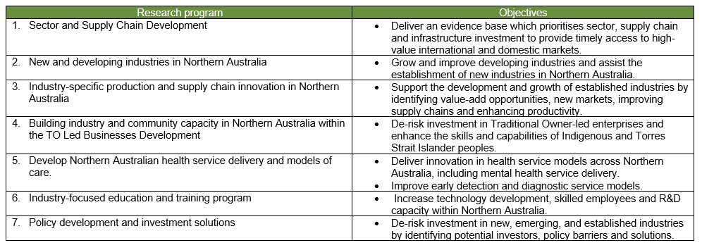 table of research program objectives